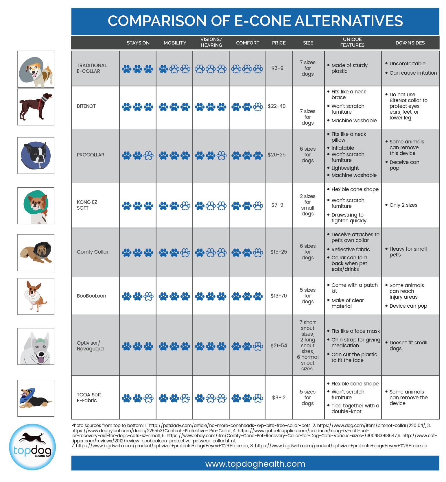 E-collar alternatives comparison chart